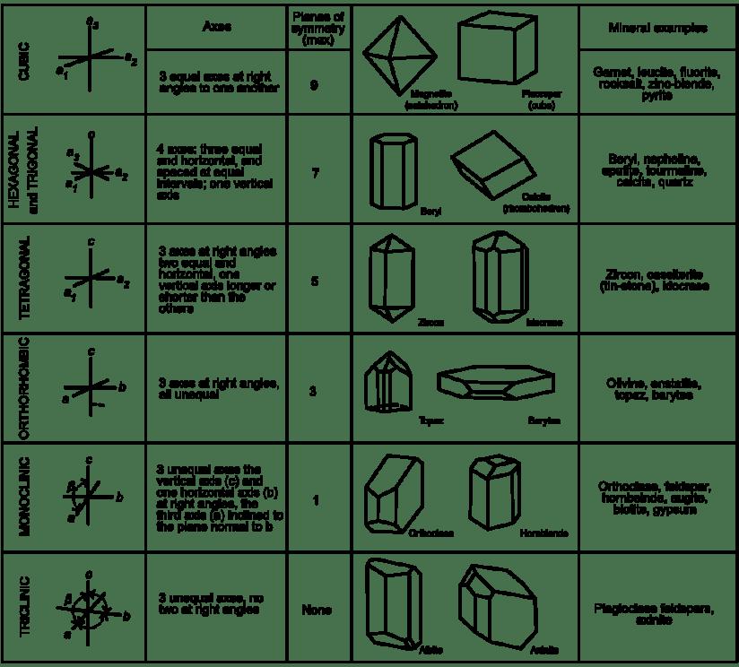 cubic_etc
